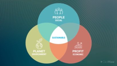 CSR: The Triple Bottom Line-video
