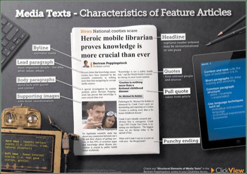 Media Texts - Characteristics of Feature Articles Poster
