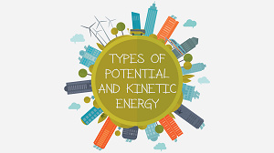 Year 8 - Types of Potential and Kinetic Energy Presentation-image