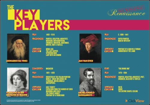 No Nonsense Renaissance - The Key Players Poster