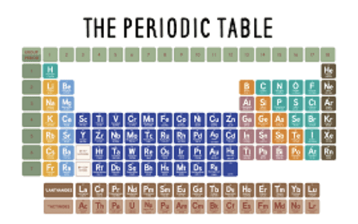Year 8 - The Periodic Table Presentation